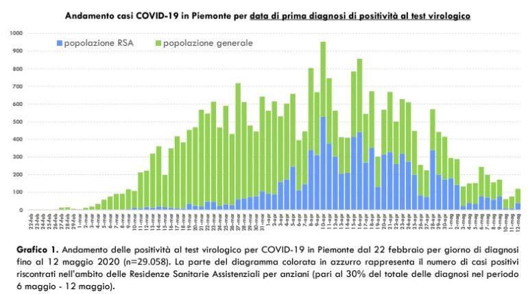 L'andamento dei contagi da coronavirus in Piemonte il 13 maggio