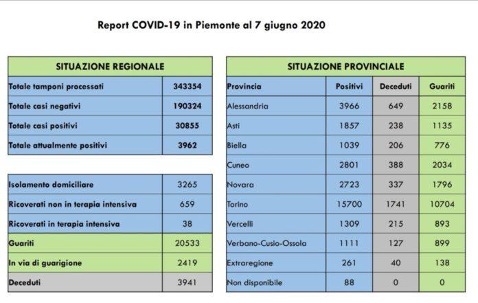 Covid 19 Piemonte 07 06 2020