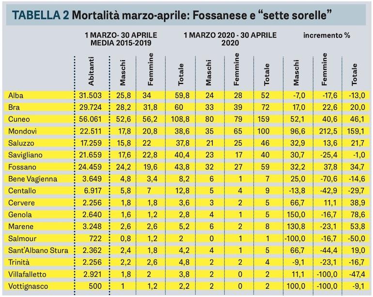 Istat: Mortalità Marzo Aprile 2020 Provincia Cuneo
