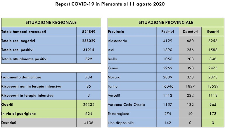 Report COVID 19 Piemonte 11 Agosto