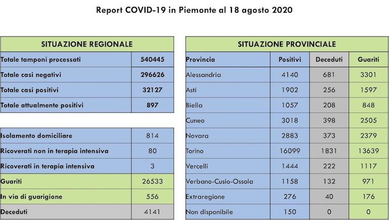 Report COVID 19 Piemonte 18 Agosto