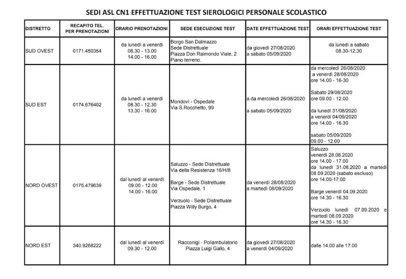 tabella sierologico personale scolastico