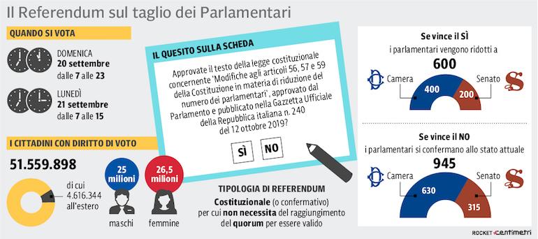 Infografica referendum Costituzionale