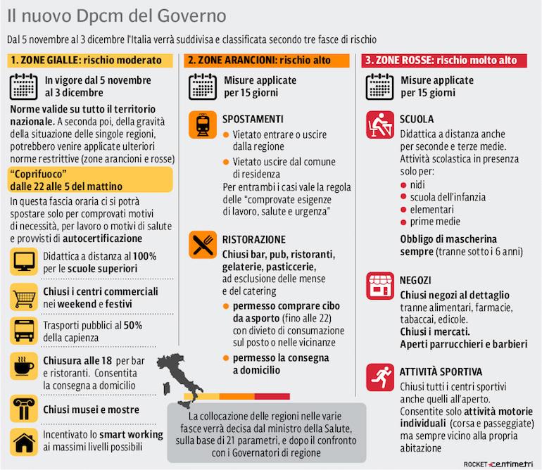 SIR Nuovo Dpcm 03_11_2020