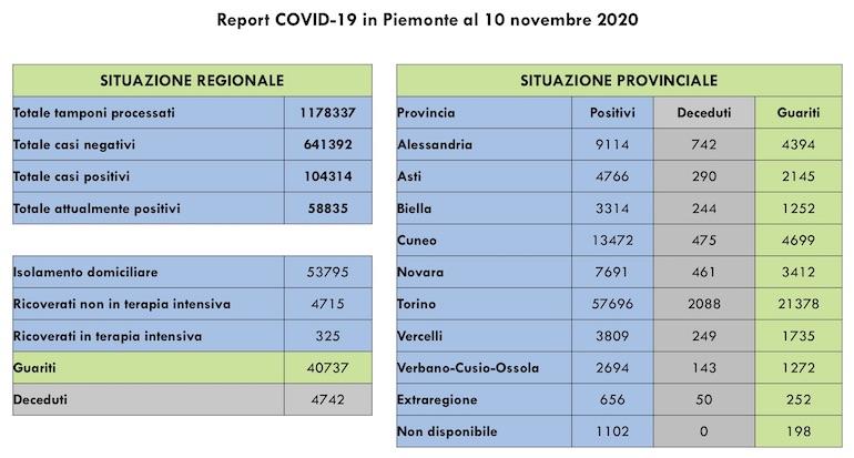 Report COVID 19 Piemonte 10 Novembre