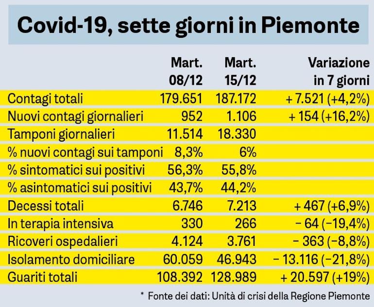 Covid 19 Sette Giorni In Piemonte 15dic