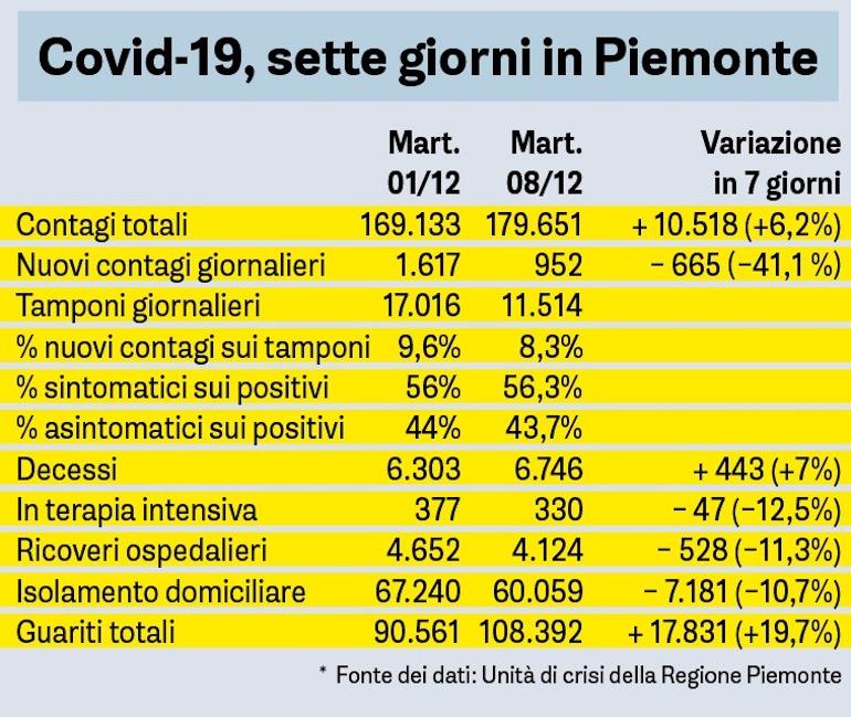 Covid Sette Giorni In Piemonte