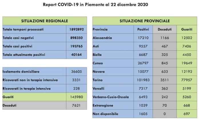 Report COVID 19 Piemonte 22 Dicembre