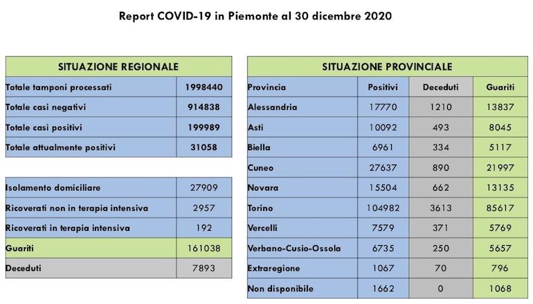 Report COVID 19 Piemonte 30 Dicembre