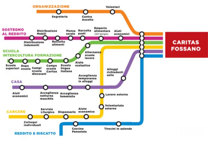 Caritas Fossano Metropolitana 20 01