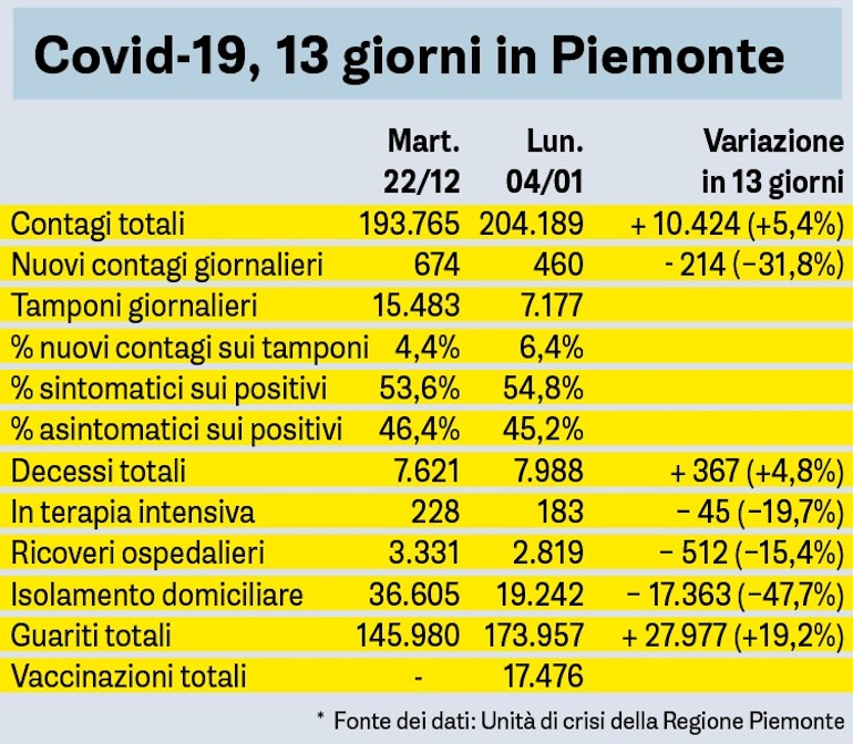 Covid 13 Giorni In Piemonte