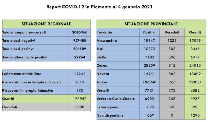 Report COVID 19 Piemonte 4 Gennaio