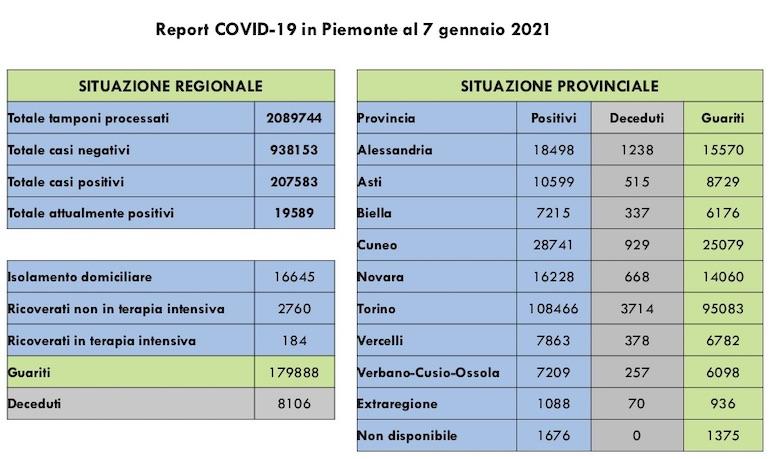 Report COVID 19 Piemonte 7 Gennaio