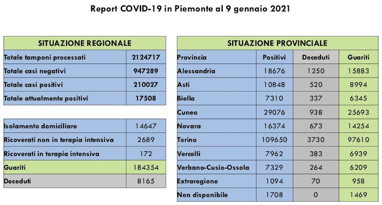 Report COVID 19 Piemonte 9 Gennaio