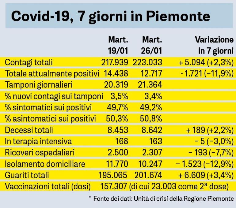 Covid 7 Giorni In Piemonte 26 Gennaio
