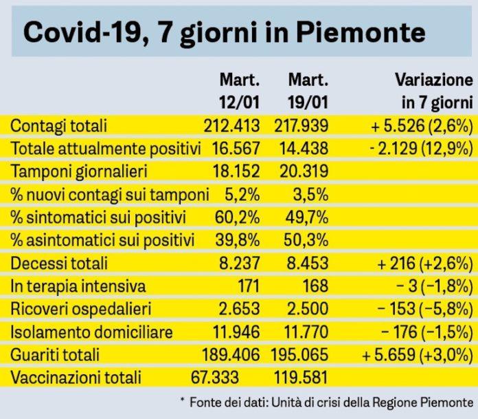 Covid 7 Giorni In Piemonte 19 gennaio