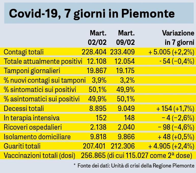Covid 7 Giorni 9 Febbraio
