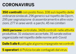 Polizia Locale Coronavirus