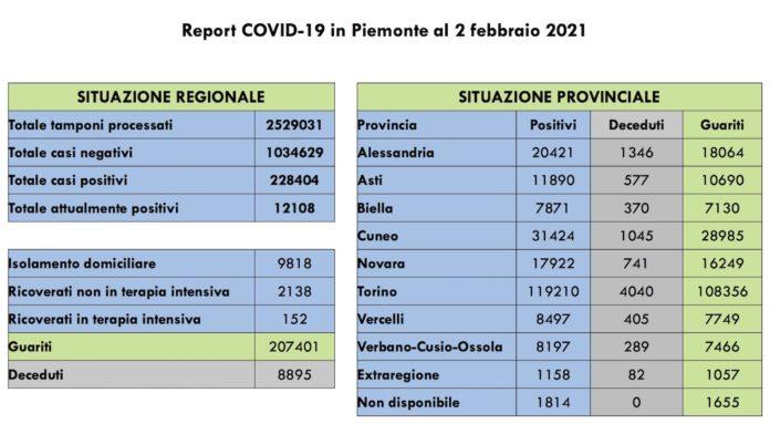 Report COVID 19 Piemonte 2 Febbraio