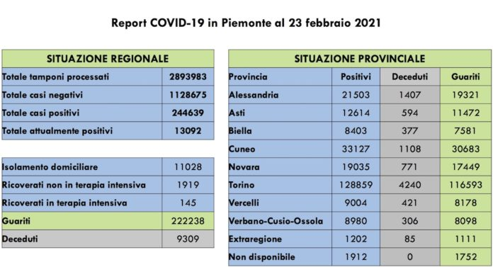 Report COVID 19 Piemonte 23 Febbraio