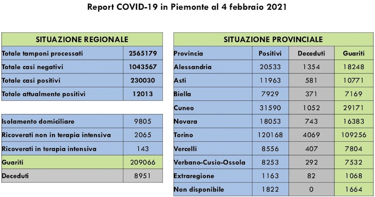 Report COVID 19 Piemonte 4 Febbraio