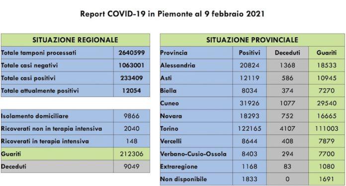 Report COVID 19 Piemonte 9 Febbraio