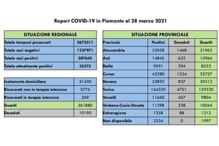 Il bollettino dei contagi da coronavirus in Piemonte il 28 marzo