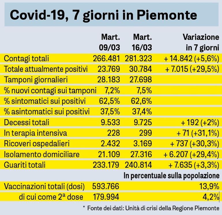 Covid Sette Giorni In Piemonte 16 03 2021