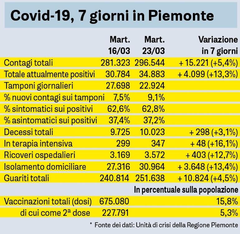 Covid Sette Giorni In Piemonte Tabella 23 03 2021
