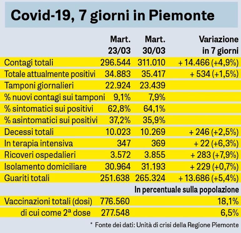 Covid Sette Giorni In Piemonte Al 30 03 2021