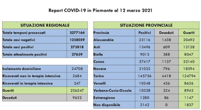 Report COVID 19 Piemonte 12 Marzo