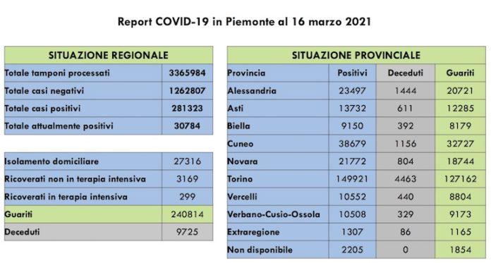Report COVID 19 Piemonte 16 Marzo