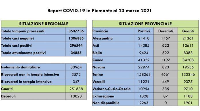 Report COVID 19 Piemonte 23 Marzo