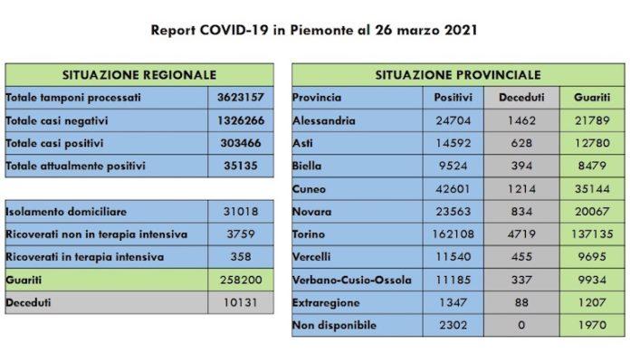 Report COVID 19 Piemonte 26 Marzo