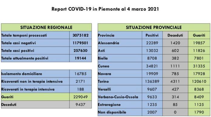Report COVID 19 Piemonte 4 Marzo