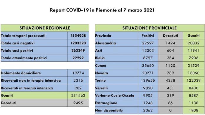 Report COVID 19 Piemonte 7 Marzo