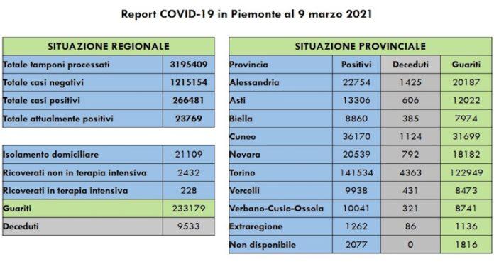 Report Covid 9 Marzo
