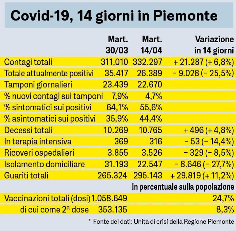 Covid 14 Giorni In Piemonte