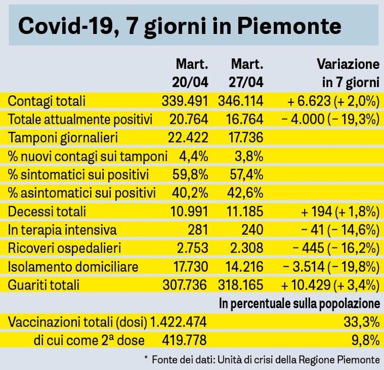 Covid Sette Giorni In Piemonte 27 04 2021