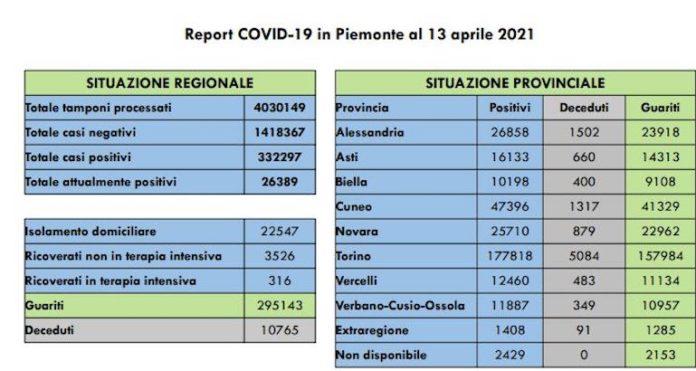 Report COVID 13 Aprile