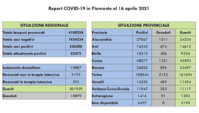 Report COVID 19 Piemonte 16 Aprile