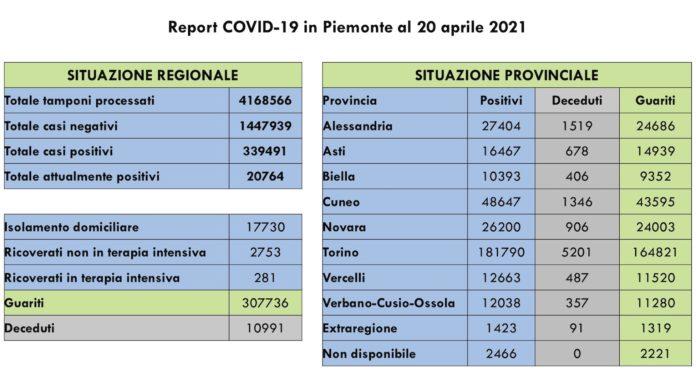 Report COVID 19 Piemonte 20 Aprile
