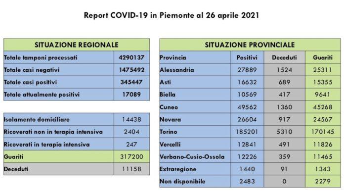 Report COVID 19 Piemonte 26 Aprile
