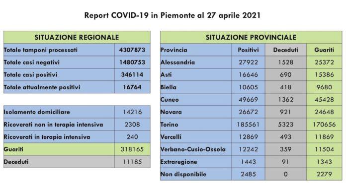Report COVID 19 Piemonte 27 Aprile