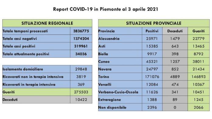 Report COVID 19 Piemonte 3 Aprile