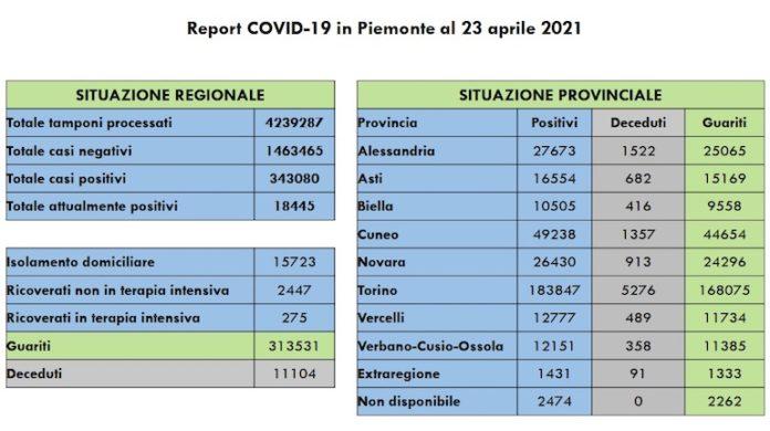 Report Covid 23 Aprile