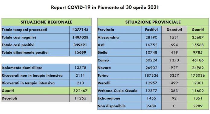 Report Covid 30 Aprile