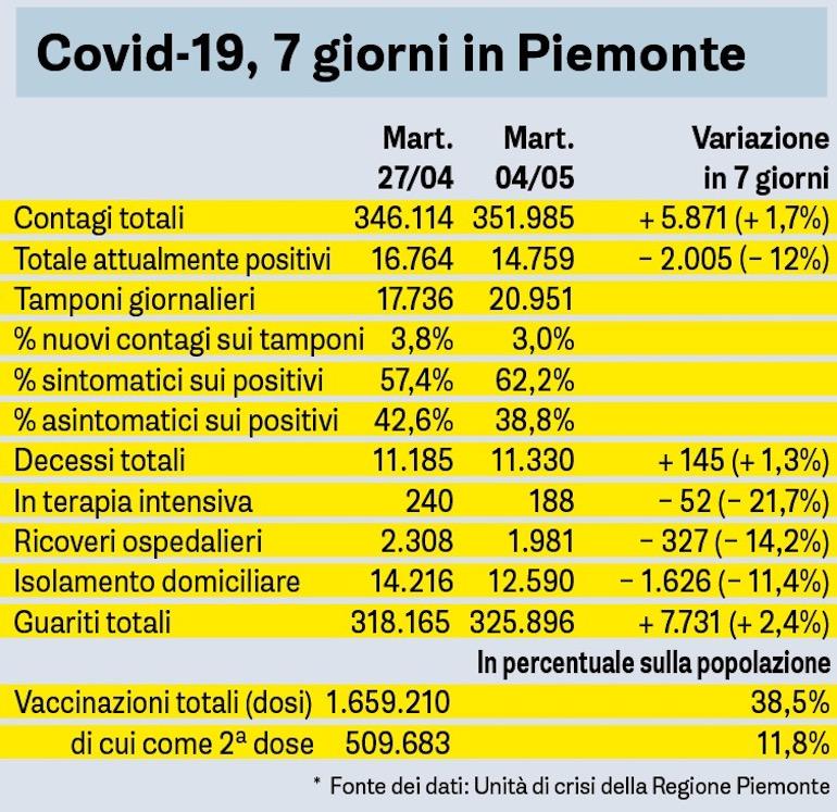 Covid Sette Giorni In Piemonte Tab 04 05 2021