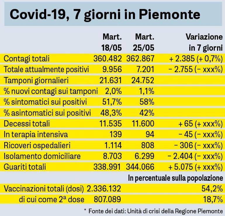 Covid 7 Giorni In Piemonte 25 Maggio