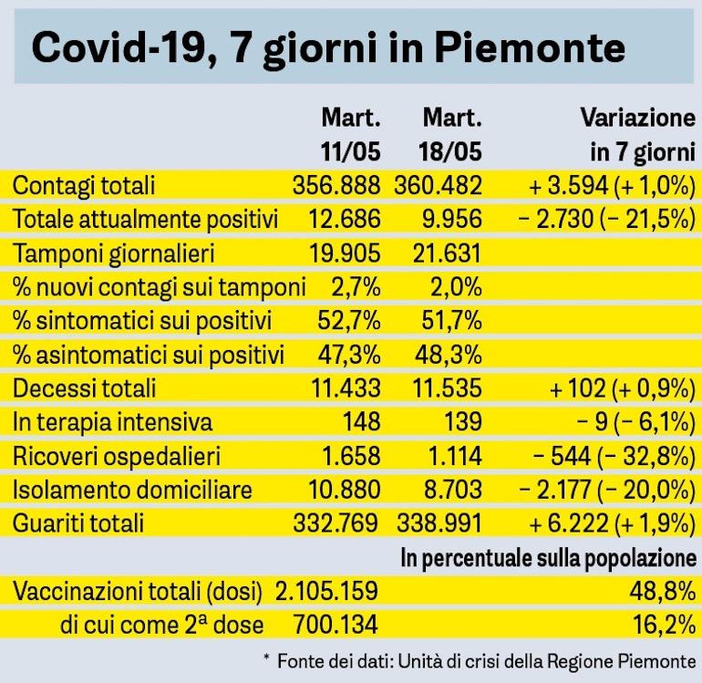 Covid Sette Giorni In Piemonte Tabella 18 05 2021